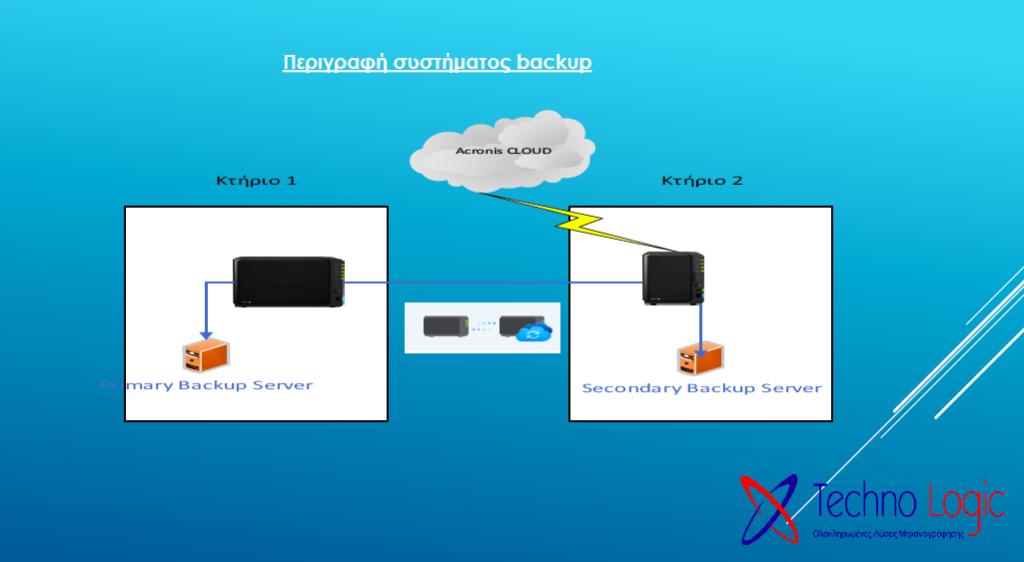 περιγραφή συστήματος backup