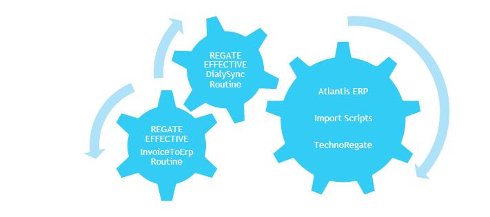 Διασύνδεση με Atlantis ERP Connectivity